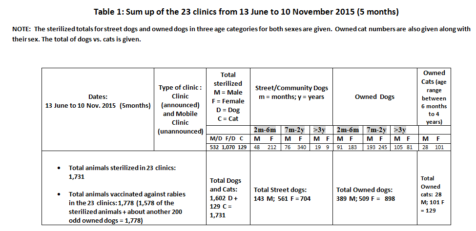 SPAY STATS 1